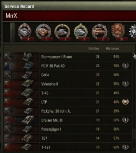 Movin on up!    T-127 is the lowest active tank on my list.
